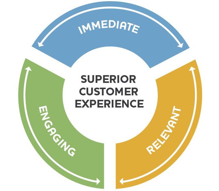 Servicio al cliente superior